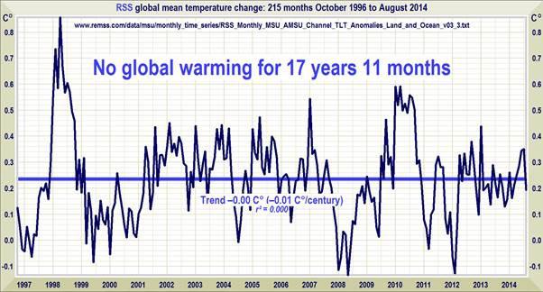 No Warming 18 years