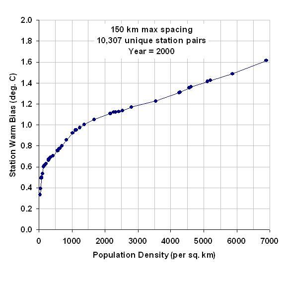 Station-warming-vs-pop-density
