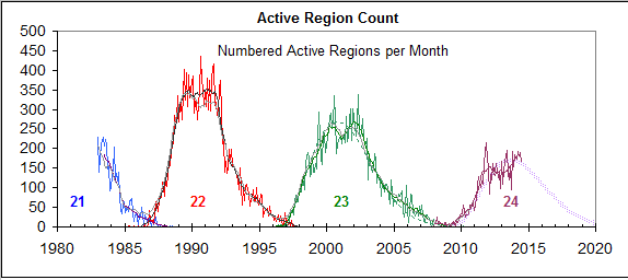 Active Sunspot Region Count
