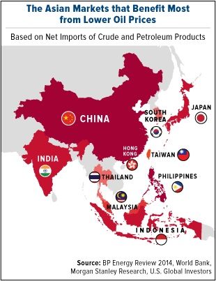 Asia Benefits From Low Oil Prices