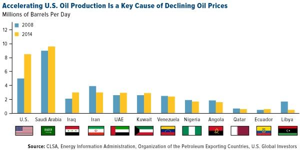 Comparitive Oil Production