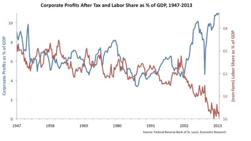 Corp Profits