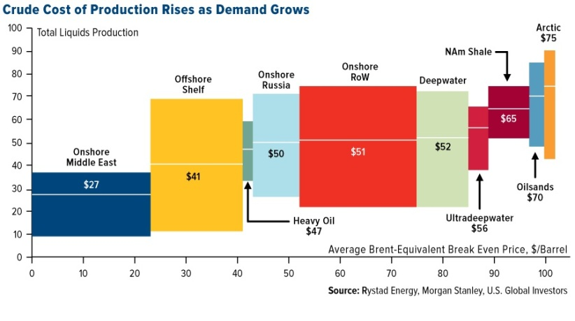 Costs of Producing Oil