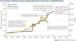 FED balance sheet & gold