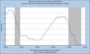 Fed Funds