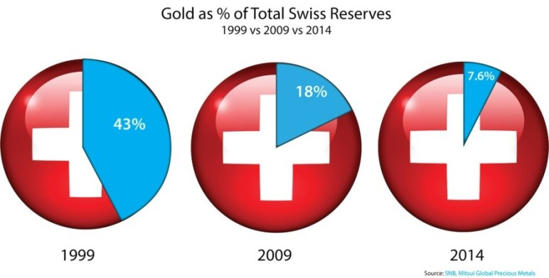 Gold % Swiss Reserves
