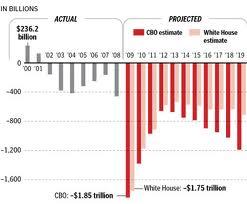 Projected Deficits