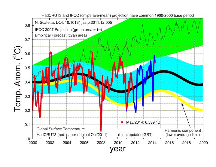 Risultati immagini per temperature globali previste per il 2018