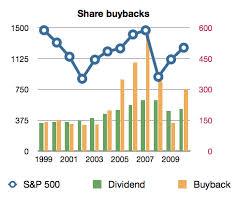 Share Buyback & Dividends