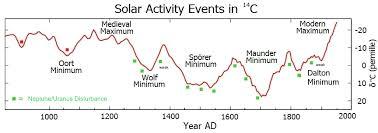 Solar Minima