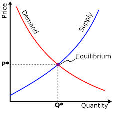 Supply & Demand Chart