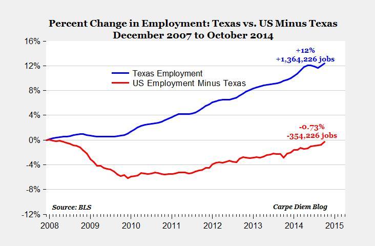 US vs Texas Employment