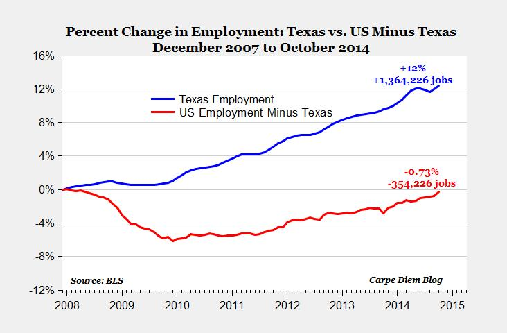 US vs Texas Employment