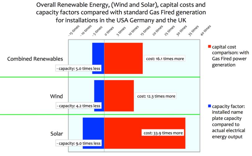 Wind Solar Gas Cost Comparision