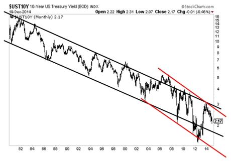 10 Year Treasury Rates