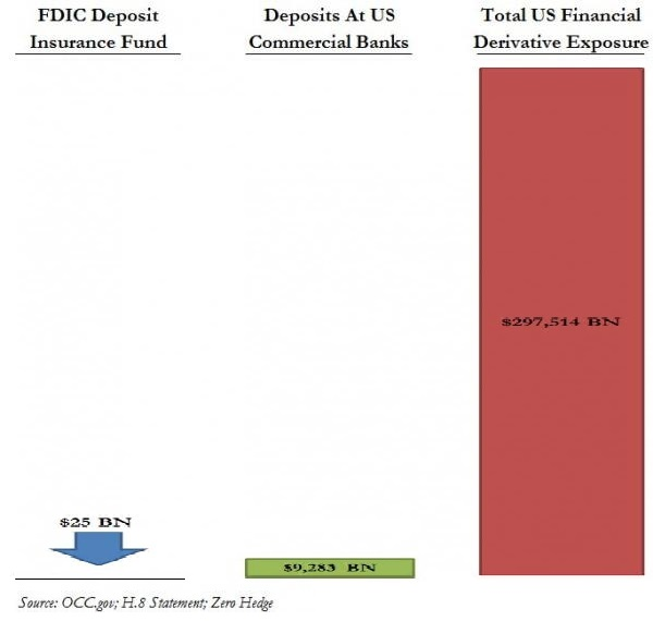 FDIC Deposits & Derivatives