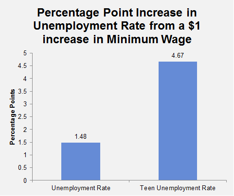 what are three effects of raising the federal minimum wage? essay The argument against raising minimum wage  in december, looked at how an  increase in the minimum wage affects future job creation.
