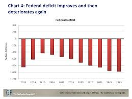 Future Budget Deficits