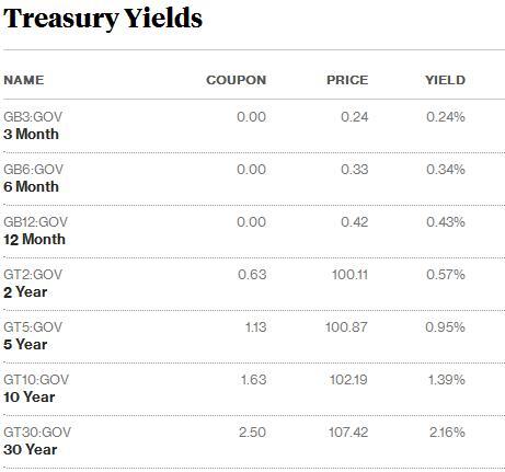 Treasury Yield Curve 070516