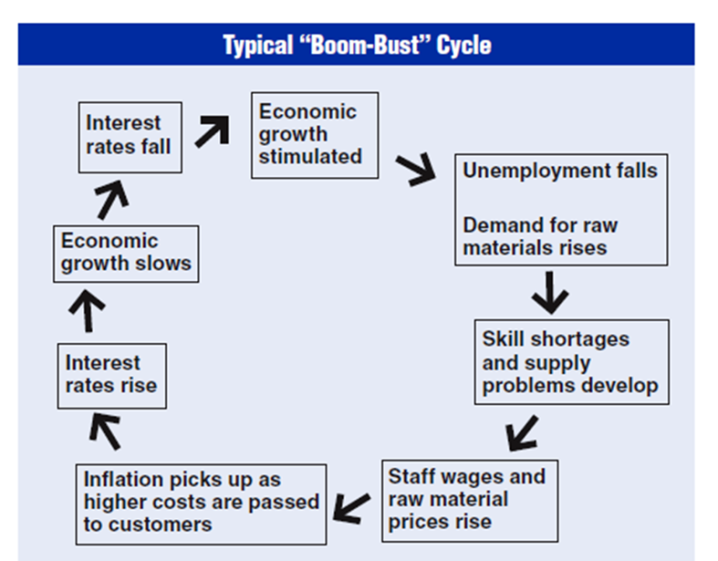 Image result for boom bust cycle