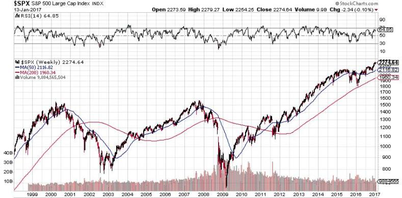 spx-20year
