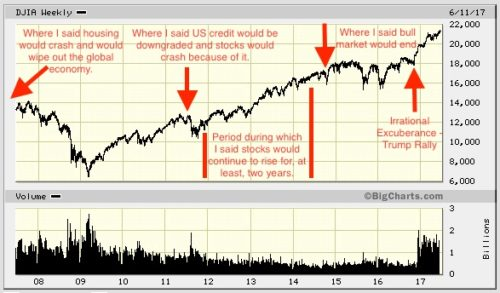 track record of stock market macro economic predictions us issues